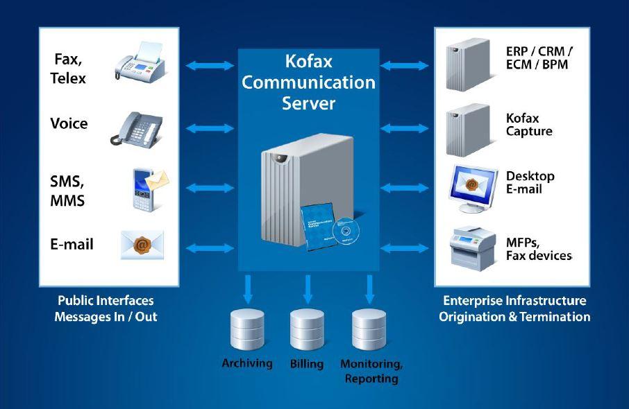 Kofax Communication Server